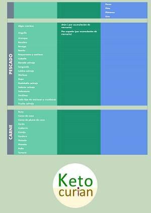 Alimentos permitidos y prohibidos la dieta keto