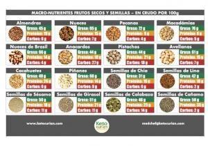 Guia Macro Nutrientes Semillas-Frutos Secos en Crudo por 100g